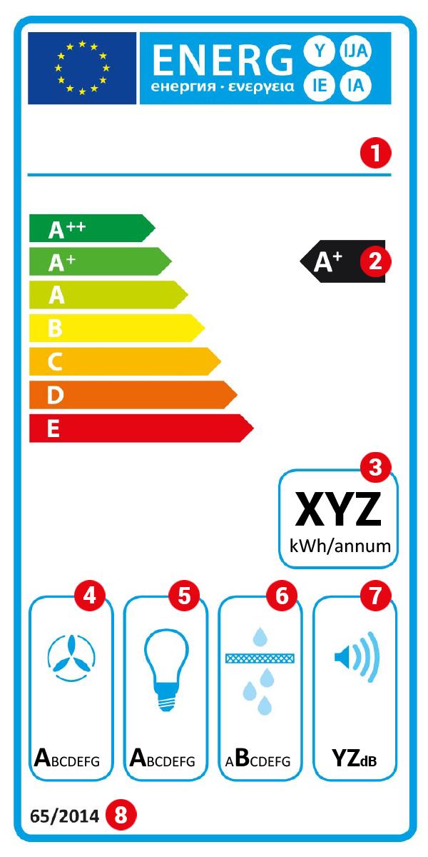 Energielabel Dunstabzugshauben als Schema mit Energieeffizienzklasse + Erklärung