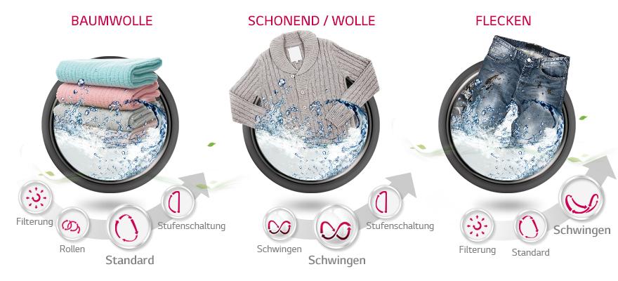 LG Waschmaschine 6 Motion Direct Drive Trommelbewegung bei Baumwolle, Wolle und Flecken