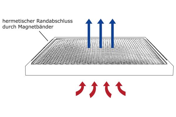 Magnetband-Filter
