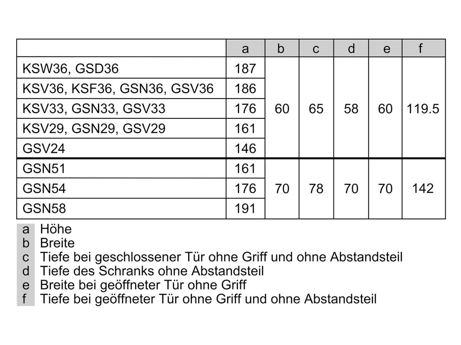 Bosch KSF36PIDP Standkühlschrank Edelstahl