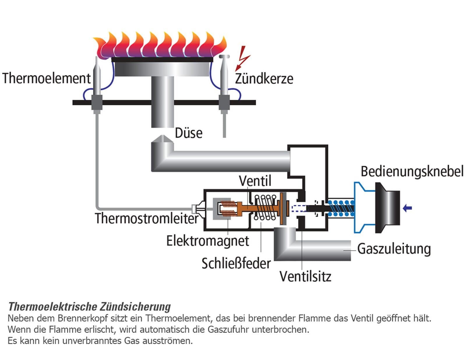Oranier FZ 2230 - 2230 15 Gas Standherd Weiß
