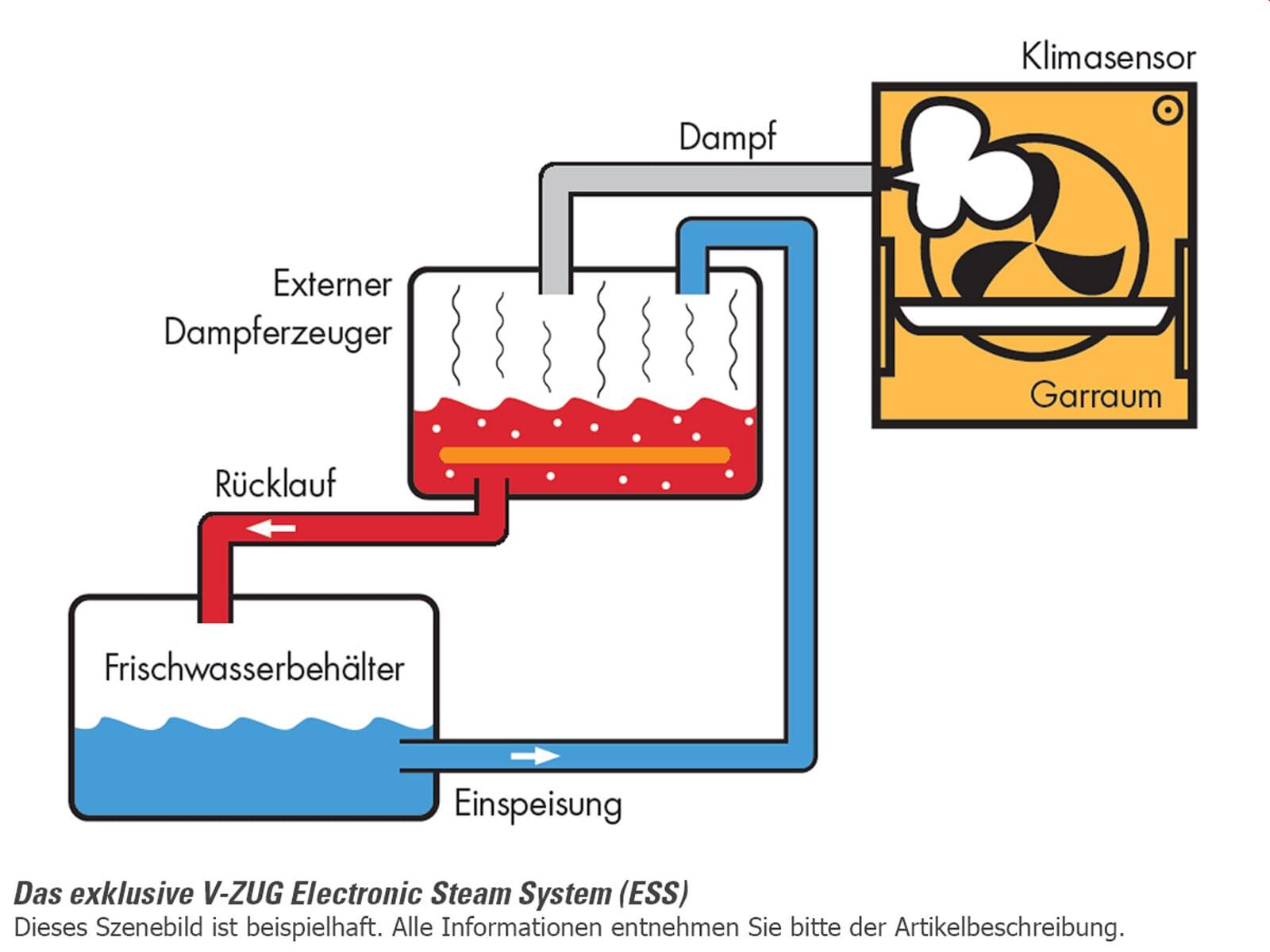 V-ZUG Combair-Steam SE 60 Dampfgar-Backofen ChromeClass